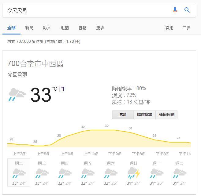 Google搜尋今天天氣的結果畫面