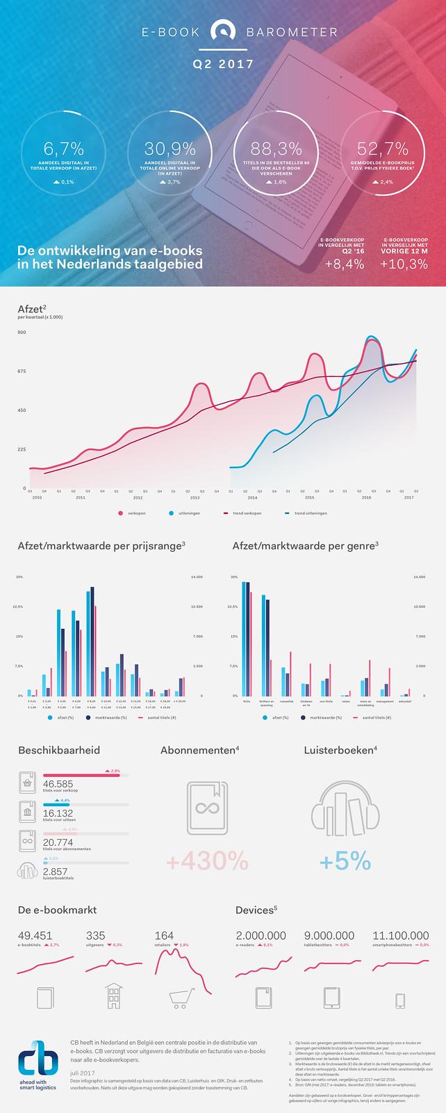 E-bookbarometer-2017-Q2-NL