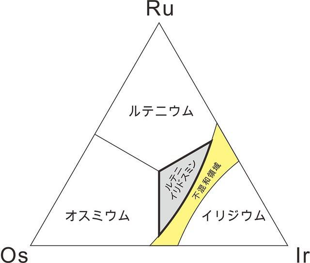 Ru-Os-Ir系砂白金その1