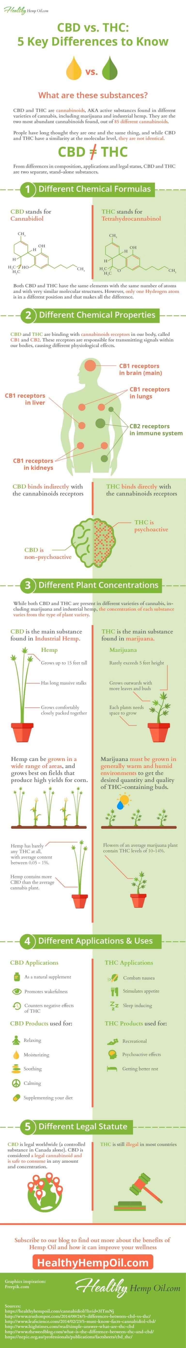 CBD-vs-THC-infografia (1)