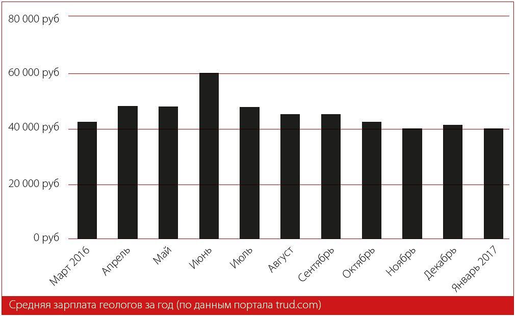 Средняя зарплата геологов за год (по данным портала trud.com)