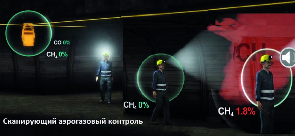 Иллюстрация метода постоянного газового контроля