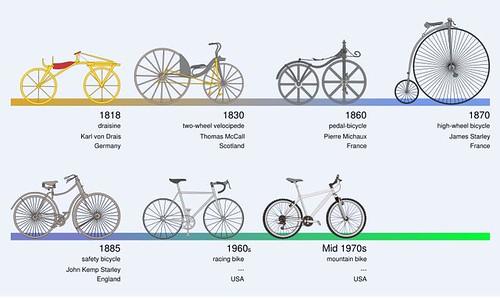 चित्र १: सायकल इतिहास