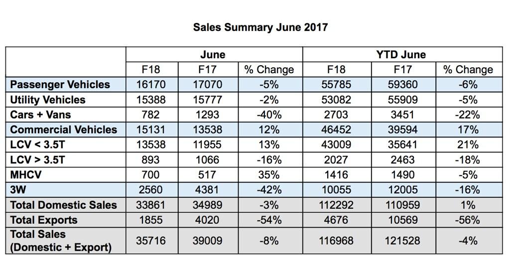 Mahindra auto sales June 2017