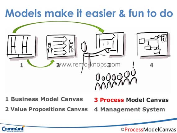 Process Model Canvas -The Next Step 10-638