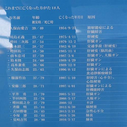 久保山さんが被曝してすぐに亡くなったのは、新聞などにも大きく取り上げられた。その後、少なくとも20年間は、久保山さんの他に亡くなった人はいなかったんだ。ちょっとほっとした。長生きされてる方もいらっしゃる。死因に肝臓ガンが多いのは気になるが。