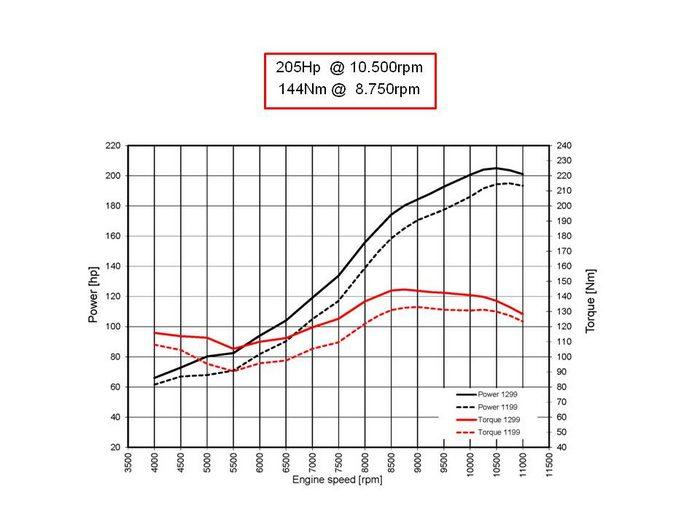 Ducati 1299 Panigale 2017 - 20
