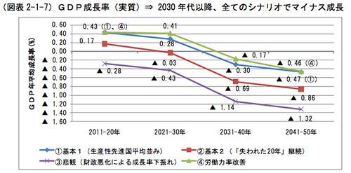 GDP成長率(実質) 2030年代以降、すべてのシナリオでマイナス成長