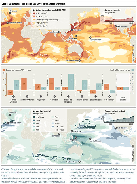 Sea surface temperature trends 1900–2008 Sea surface warming, 100-year trend Sea surface warming °C/100 years Sea level rise in mm per year Changes in global sea level, 100-year trend Graph: Ocean Atlas 2017, Petra Böckmann/Heinrich Böll Foundation