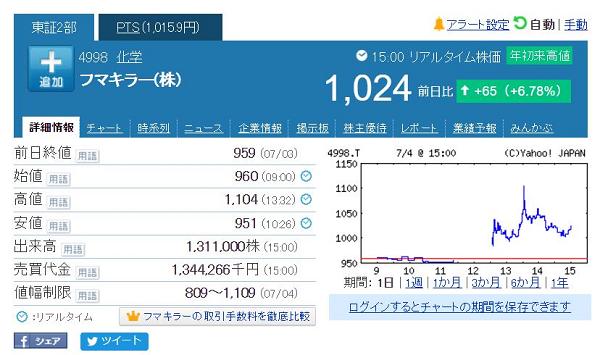 フマキラーが28年ぶりに株価1100円台を上回る!