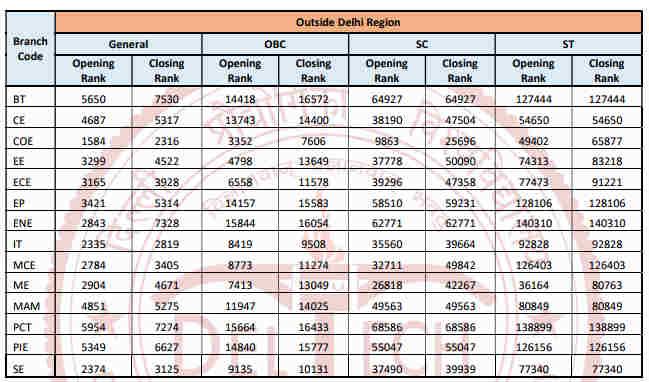 JAC Delhi Cut Off DTU - Round 2