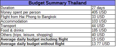 Thailandbudget_zpsmatjbpy2