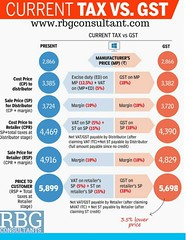How Things changed after GST