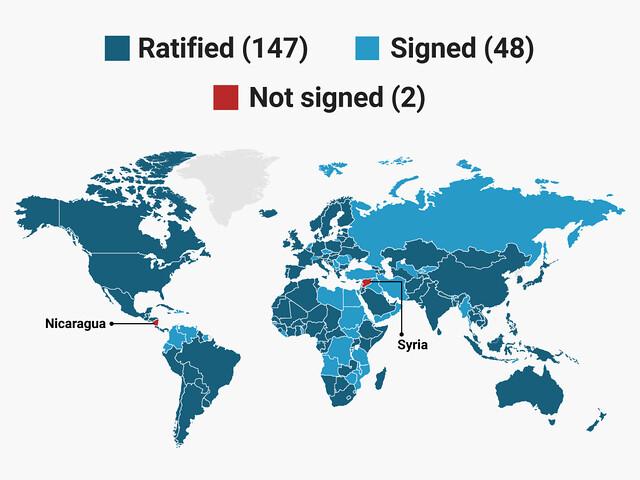 Tính tới thời điểm hiện tại, có 147 nước phê chuẩn Hiệp định Paris, 48 nước đã ký và 2 nước không ký là Syria và Nicaragua.