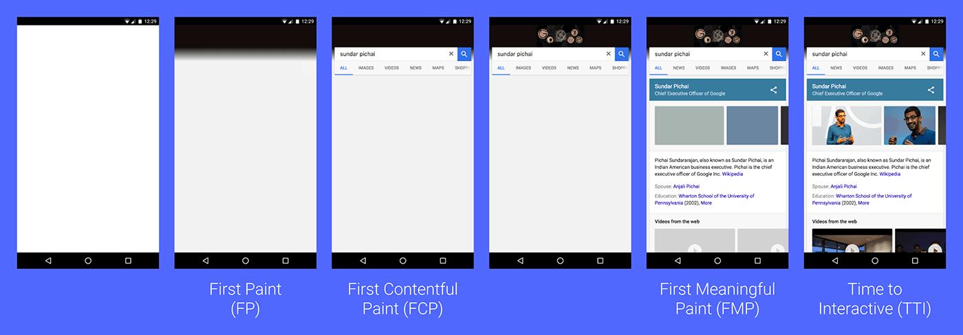 画面の表示進捗と FP, FCP, FMP, TTI の関係