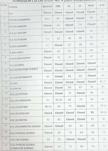 Dyal Singh College Fourth Cut Off List