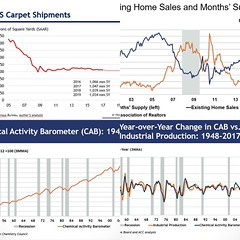 Interesting charts from ACC www.ennovance.com  #economy #chemicals #ennovance #healthcare #water #investor