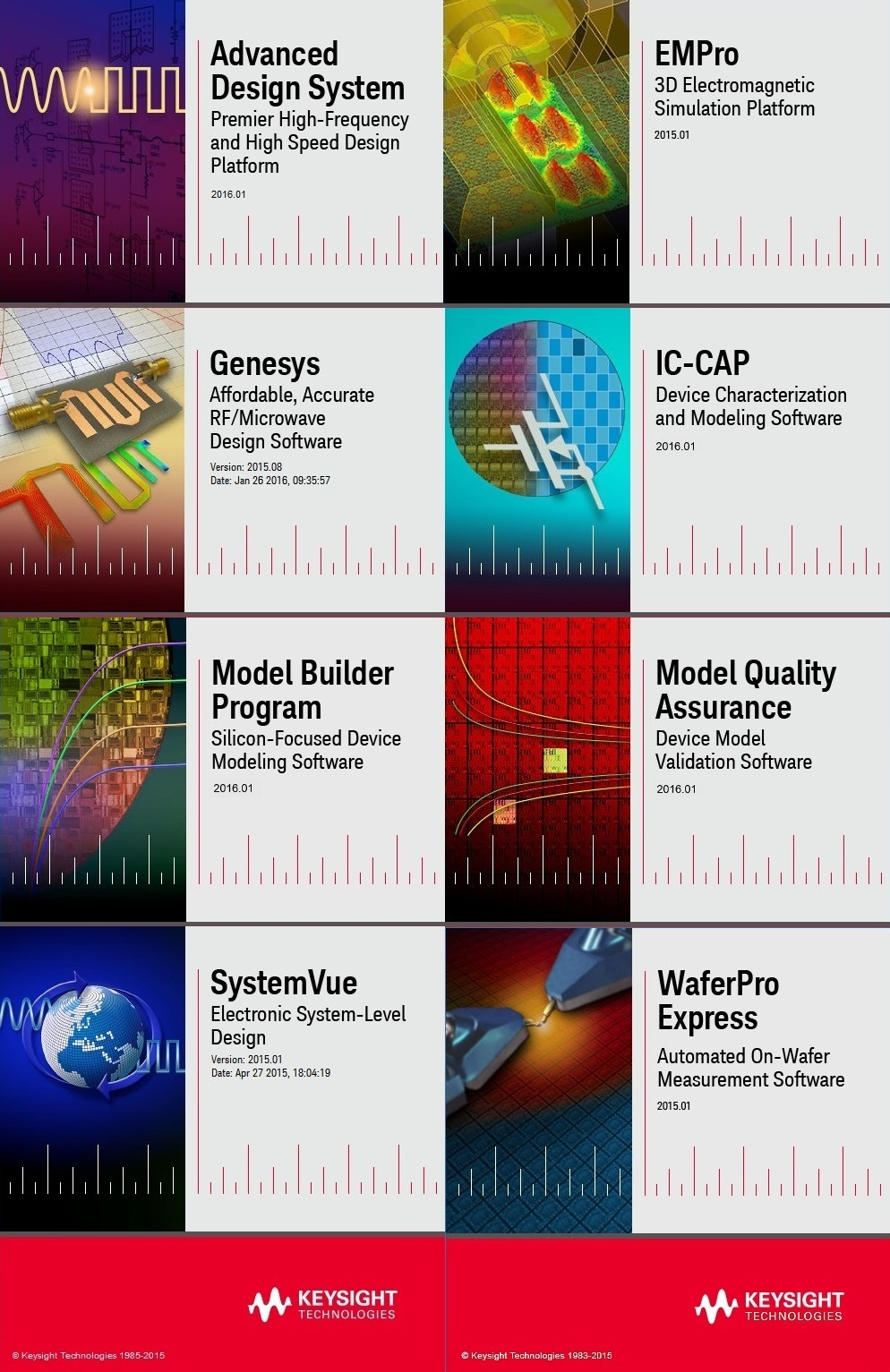 Keysight Suite 2015-2016 (ADS-EMPro-Wafer-Pro-ICAP-SystemVue-MBP-MQA)