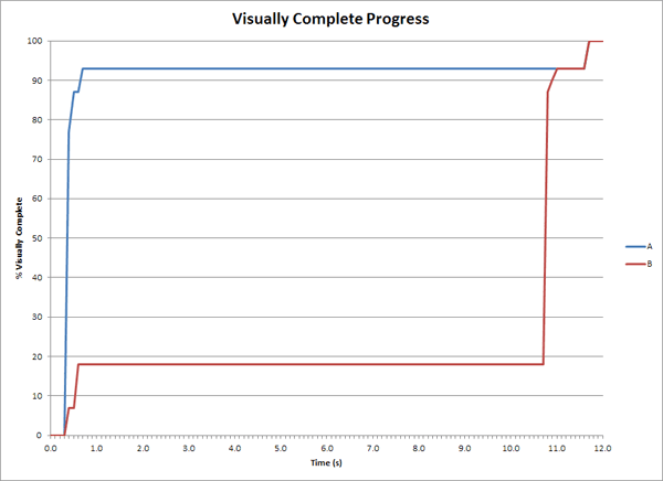 Visual Complete Progress