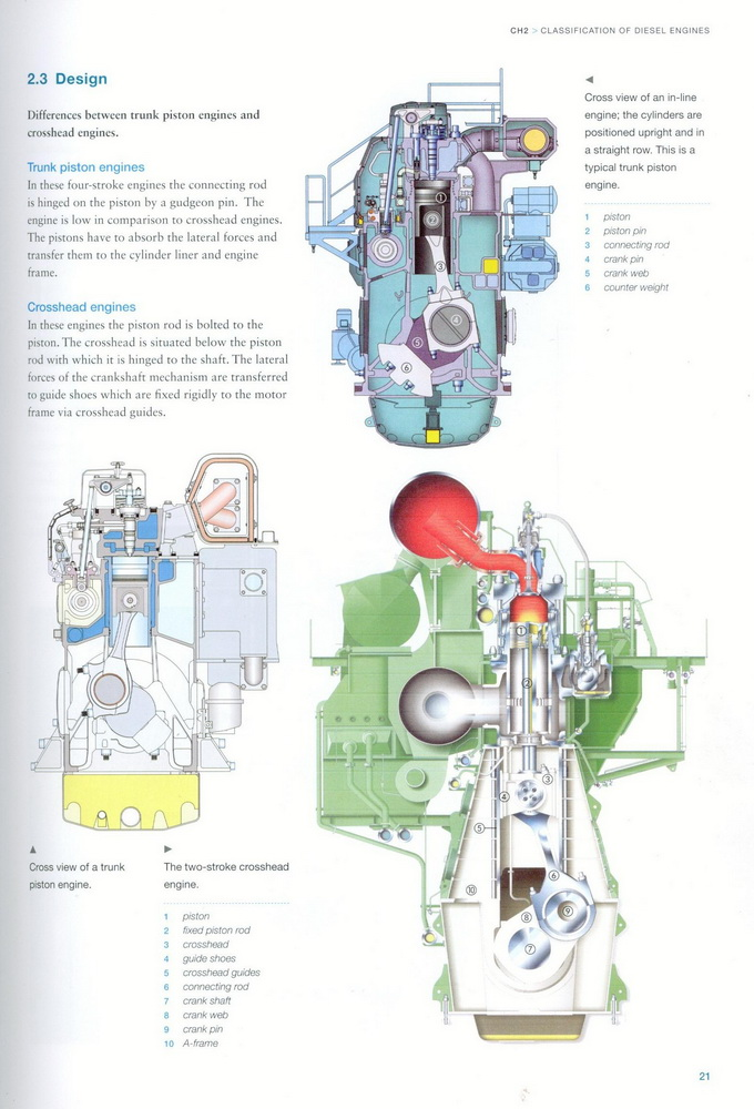 Diesel Engines for Ship Propulsion and Power Plants
