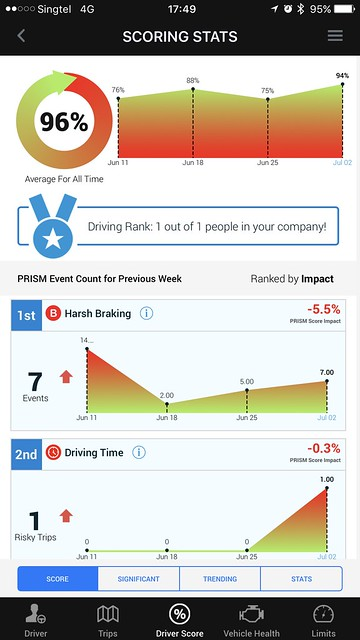 Singtel Smart Car - Modus iOS App - Score