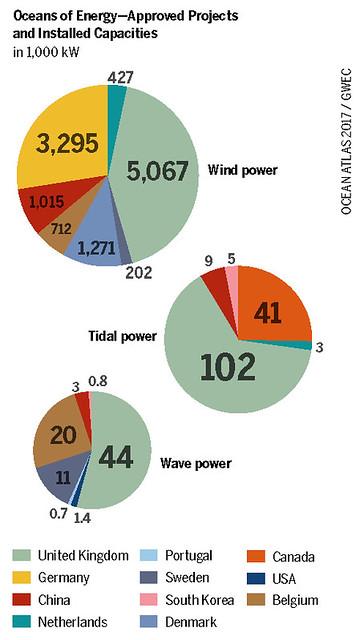 Wind, tidal and wave power in 1,000 kW Graph: Ocean Atlas 2017, Petra Böckmann/Heinrich Böll Foundation