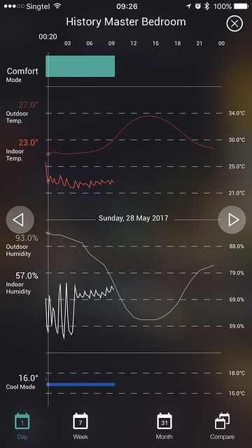 Ambi Climate Second Edition - iOS App - Analytics - History