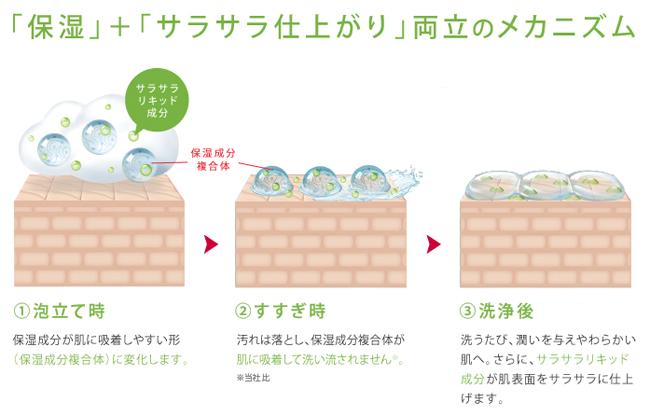 日本獅王 肌潤沐浴乳