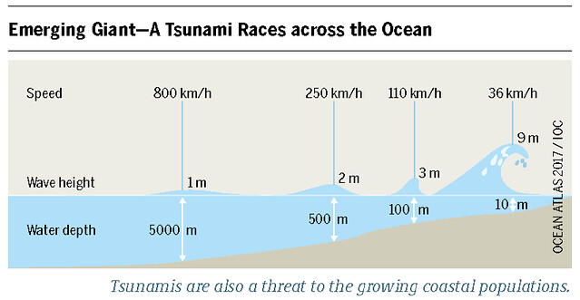 Water depth in relation to wave heights and speed of tsunamis Graph: Ocean Atlas 2017, Petra Böckmann/Heinrich Böll Foundation
