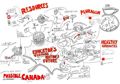 #csshe World Cafe: Possible Canada: Educator's Vision of Higher Education in the next 150 years #viznotes #congressh