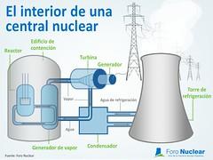El-interior-de-una-central-nuclear