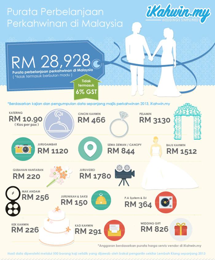 Purata Pembelanjaan Perkahwinan di Malaysia