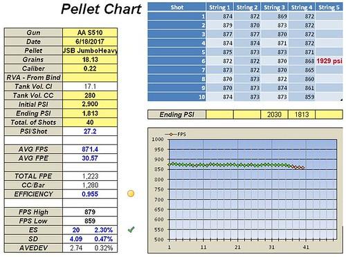 6. 40 shots, 61.97mm Stock Hammer Spring, 39.91G Short Stroked Hammer, Reg. at 135 bar