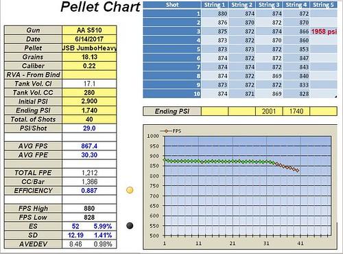 4. 40 shots, 61.97mm Stock Hammer Spring, 40.42G Hammer,Reg. at 135 bar