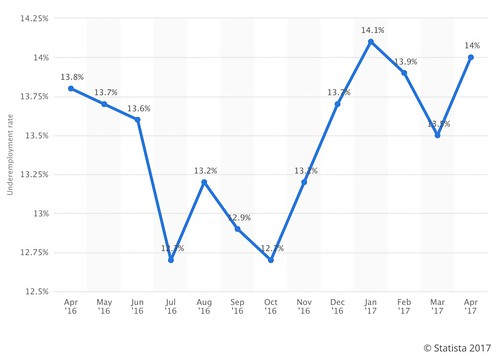statistica.com