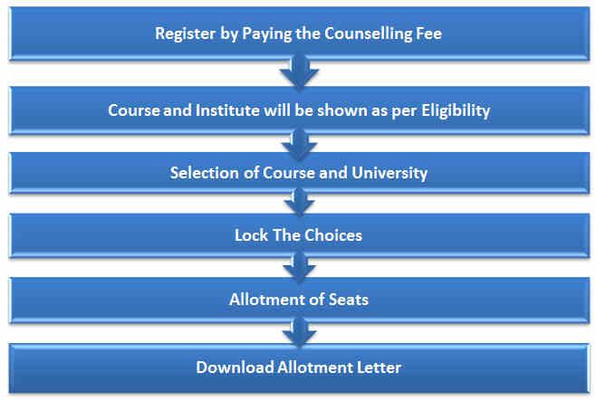 ICAR UG Counselling Process