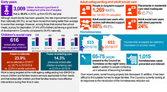 Protecting our most vulnerable people - Locally committed - Council Plan 2016-17 End of Year Performance Report - Coventry City Council