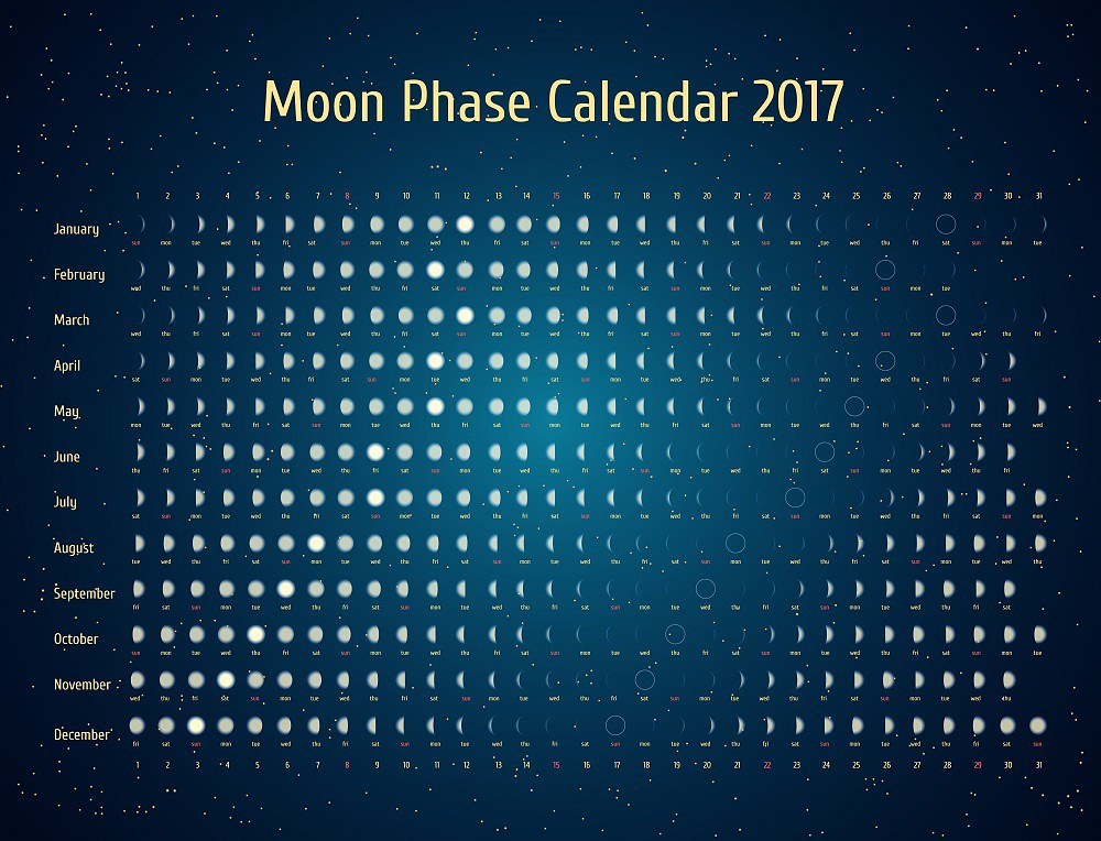 Moon Phases Calendar.Guide To Understanding A Moon Phase Calendar