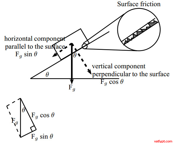 newton u2019s second law  object on an inclined plane  lifts and rockets  grade 11 physics