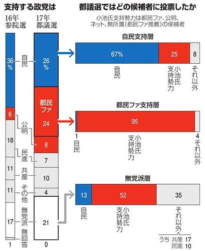 支持する政党は 都議選ではどの候補者に投票したか