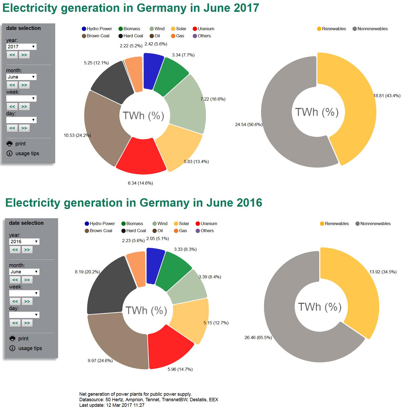 Германия - Ветер снова задувает газ