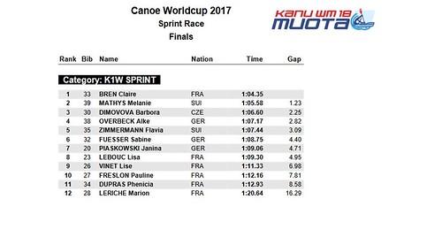 resultats sprint muotatalh 2017