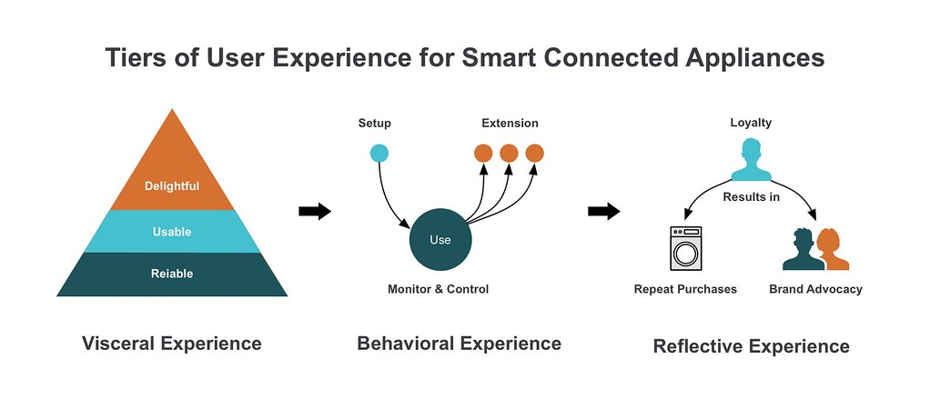 Tiers of User Experience for Smart Connected Appliances