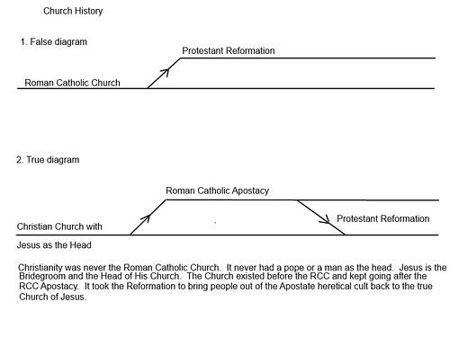 rcc timeline