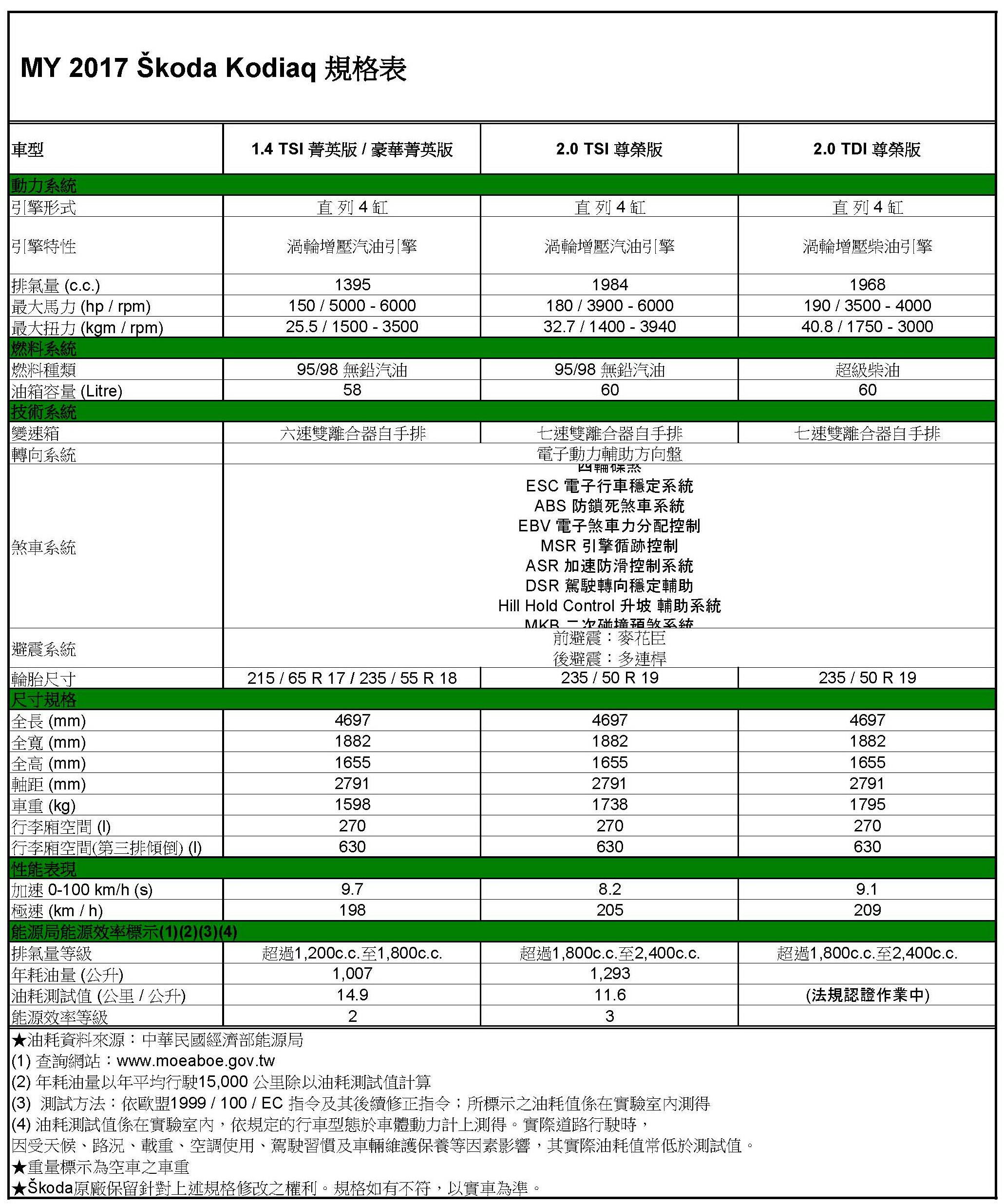MY17 Skoda Kodiaq全車系規格配備表_頁面_1