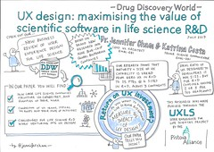 UX design: maximising the value of scientific software in life science R&D
