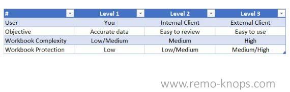The Aspiring Advisor - Moritz Dressel - Excel Maturity Model