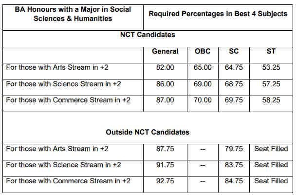 AUD Third Cut off Social Science & Humanities