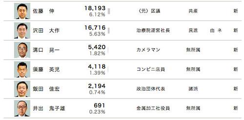 2017都議選 開票速報 大田区(2/2)