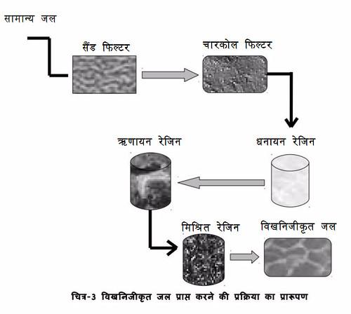 विखनिजीकृत जल प्राप्त करने की प्रक्रिया का प्रारूपण